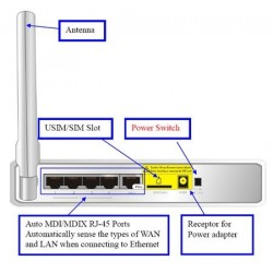 Zalip CDG561AM - 3G Router/3G Access Point, Speed 7.2/5.76Mbps 3G/4G Wireless Router