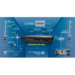 AVTech NVR AVH306 อุปกรณ์บันทึกภาพ รองรับ 6CH. HDD 2TB X 2 ความชัดระดับ HD