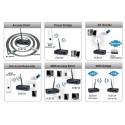 EnGenius Engenius (เอ็นจีเนียส) EnGenius ECB-150 Wireless Access Point ความถี่ 2.4GHz ความเร็ว 150 Mbps กำลังส่ง 400 mW ทำ Re...