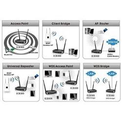 EnGenius EnGenius ECB300 Access Point ความถี่ 2.4GHz ความเร็ว 300Mbps เสา 5dBi x2 รองรับ 8 Mode กำลังส่งสูง