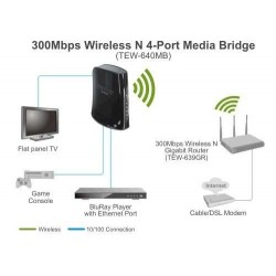 TRENDnet TEW-640MB อุปกรณ์ Wifi Bridge รับสัญญาณ Wireless เป็น Port Lan 4 Port ความเร็ว 300Mbps