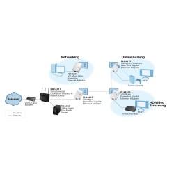 ZyXel Zyxel PLA4201 Powerline Adapter Pack คู่ เชื่อมเครือข่าย Network ผ่านสายไฟฟ้าในบ้าน ความเร็วสูงสุด 500Mbps ระยะไกลสุด 3...