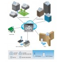 Ubiquiti UniFi UAP-Outdoor+ Access Point ภายนอกอาคาร ความเร็วสูง 300Mbps 2.4GHz 680mW เสา 5dBi X 2