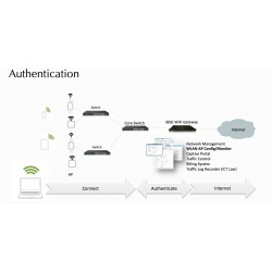 NVK iBSG 3.5 ระบบ Internet Gateway Hotspot Billing ,ระบบพิสูจน์ตัวตน พรบ.คอมฯ