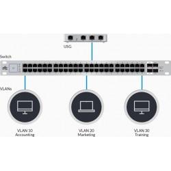 Ubiquiti Unifi Switch US-48-750W L2-Managed POE Switch 48 Port Gigabit รองรับ POE 802.3af/at สูงสุด 750W Switches เชื่อมเครือ...
