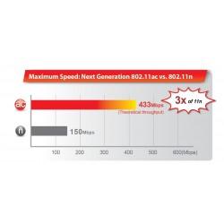 Edimax EW-7811DAC Wireless USB Adapter แบบ Dual-Band 2.4/5GHz มาตรฐาน AC ความเร็ว 433Mbps เสาแบบ Panel Wireless Adapter (รับส...