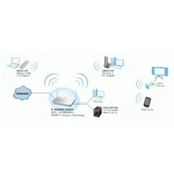 ZyXel ZyXEL P-660HN-F1Z 802.11n Wireless ADSL2+ 4-port Gateway