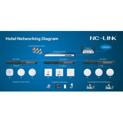 NC-LINK NC-Link NC-AP224P-TH Wireless Access Point 2.4GHz มาตรฐาน N ความเร็ว 300Mbps รองรับ POE