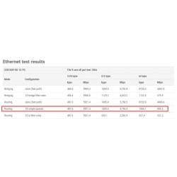 Mikrotik CCR1009-8G-1S-PC Cloud Core Router CPU 9Core 1GHz Ram 1GB, 8 Port Giagbit, 1 Port SFP Router Level6 (Unlimit)