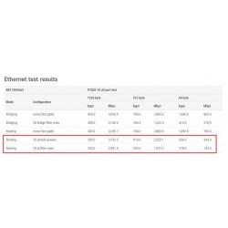 MikroTIK Mikrotik RouterBoard RB1100AHx2 CPU Dual-Core 1066MHz 13-Port Giagbit Ram 2GB ROS-LV6