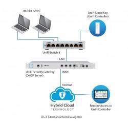 Ubiquiti Ubiquiti Unifi Switch US-8 L2-Managed Gigabit Switch ขนาด 8 Port รองรับการ Manage ผ่าน Unifi Controller