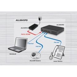 ALLNET ALL048900V2 High Power POE Injector มาตรฐาน AT++ กำลังไฟ 90W, Port ความเร็ว Gigabit Power Over Ethernet (POE)