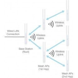 Ubiquiti Ubiquiti UniFi AC Mesh UAP-AC-M Indoor/Outdoor AP Wireless AC-Dual Band Dual-omni antennas, 1167Mbps