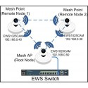 EnGenius EWS1025CAM Neutron AP MeshCam IP-Camera พร้อมกระจาย Wireless AC ความละเอียด 2MP Engenius (เอ็นจีเนียส)