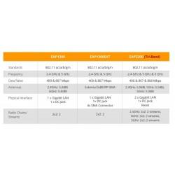 EnGenius EAP2200 EnTurbo Tri-Band 11ac Wave 2 Indoor Wireless Access Point Speed 2.2Gbps Wireless AccessPoint (กระจายสัญญาณ W...