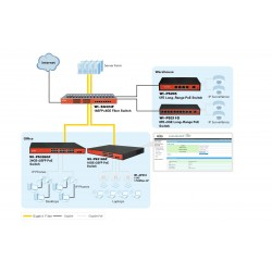 Wi-Tek Switches, Hub เชื่อมเครือข่ายแบบสาย Wi-Tek WI-PMS318GF L2-Managed POE Switch 16 Port Gigabit 2 Port SFP มาตรฐาน 802.3a...