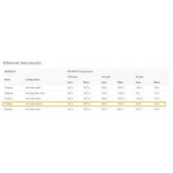 Mikrotik Router RB450Gx4, ROS LV.5 CPU 4 Core 716MHz Ram 1GB, 5 Port Gigabit , POE Mikrotik (ไมโครติก)