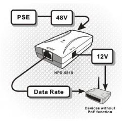 EnGenius EnGenius EPD-5818 - 12V PoE Splitter Device (สินค้ายกเลิก)
