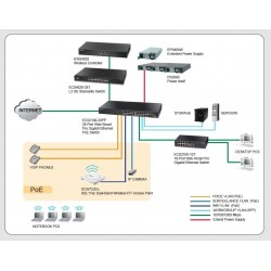 Edgecore ECS2100-28PP L2-Managed Gigabit POE Switches 24 Port, 4 SFP, POE 370W Switches เชื่อมเครือข่ายแบบสาย