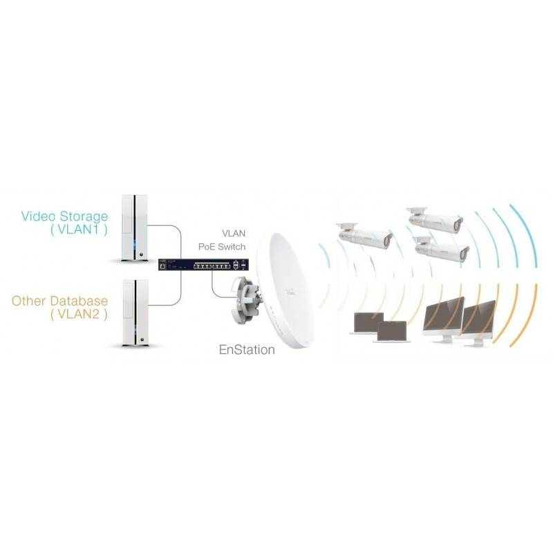Engenius Technologies ENSTATION5-AC 5ghz Outdoor 11ac Wave 2 Ptp Wrls Wrls