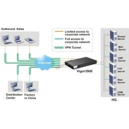 DrayTek DrayTek Vigor3900 Quad-WAN Load Balancing Router VPN Gateway NAT 120,000 Session