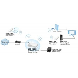 ZyXel ZyXEL NBG-417N - Wireless-N Router 150/150Mb(1T1R) Free!!! 5dBi Antenna
