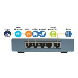 LINKSYS SD2005 Switch 5 PORT 10/100/1000Mbps GIGABIT SWITCH Gigabit (10/100/1000Mbps)