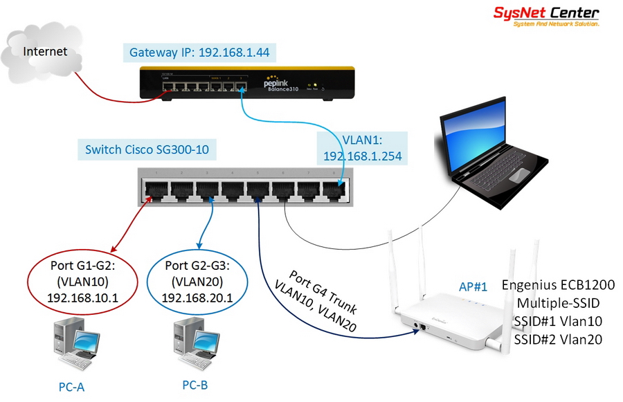 การ Config InterVLAN Routing บน Switch Cisco SG300-10 in