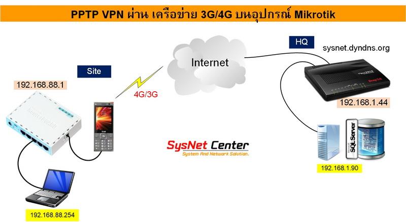 การ Config VPN PPTP Client ผ่านเครือข่าย 3G/4G บนอุปกรณ์ Mikrotik in