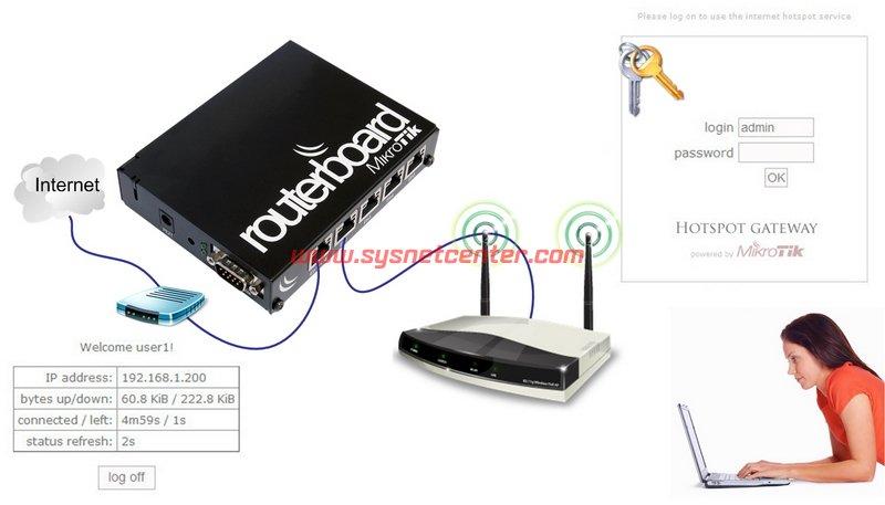 การใช้งาน Mikrotik Router, Hotspot Authen, จำกัดความเร็ว Net