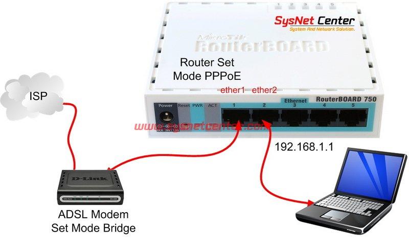 การใช้งาน Mikrotik Router, Hotspot Authen, จำกัดความเร็ว Net, VPN