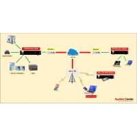 VPN Firewall Router เชื่อมเครือข่าย ผ่าน Virtual Private Network