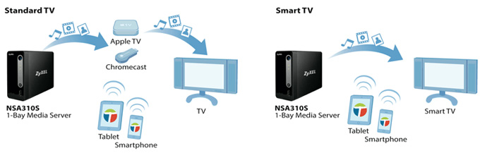 zyxel nsa310s airplay chromecast