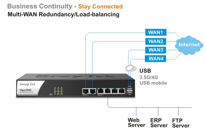 draytek, vigor2960, dual-wan, loadbalance, 2 wan, vpn, qos, vpn router, vlan, gigabit