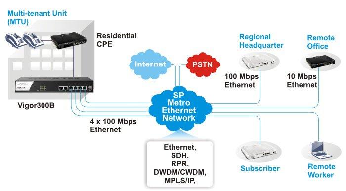 draytek, vigor300b, quad-wan, load balance router