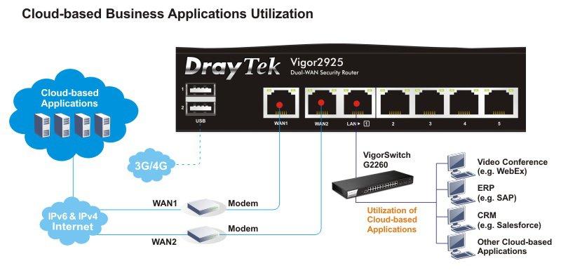draytek-vigor2925-dual-wan-loadbalance-qos