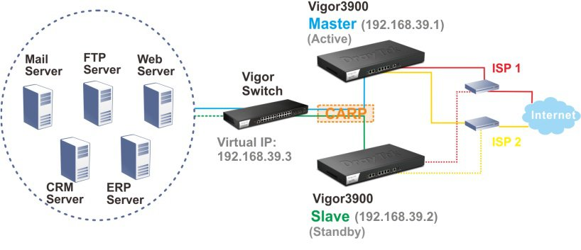 draytek, vigor3900, loadbalance, 5 wan, vpn, qos, vpn router, vlan, gigabit