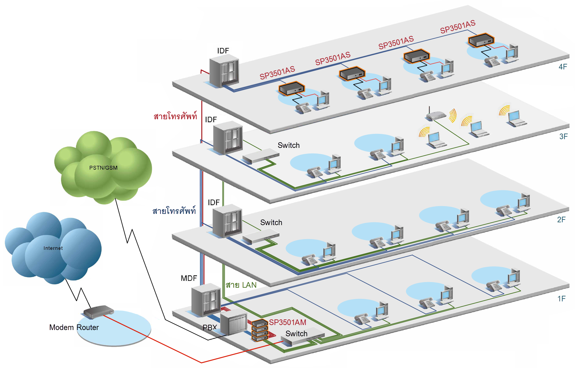 Micronet SP3501AM/AS VDSL CO/CPE Modem Extender เชื่อมต่อเครือข่ายผ่านสายโทรศัพท์