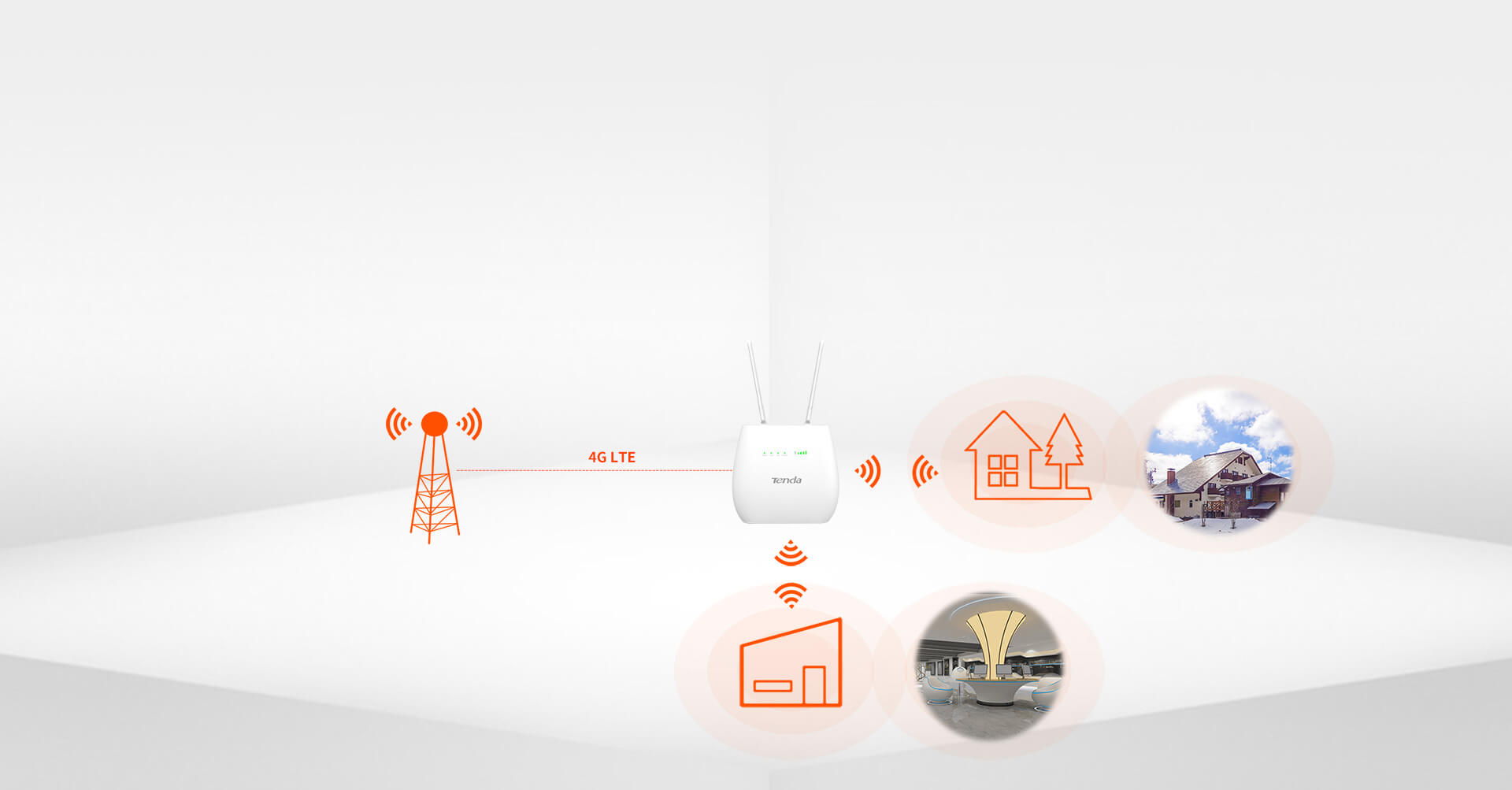 Tenda 4G680 4G LTE Router แบบใส่ SIm