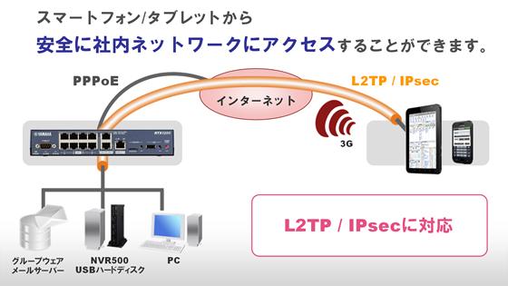 yamaha rtx810 L2TP/IPsec (smartphone cooperation)