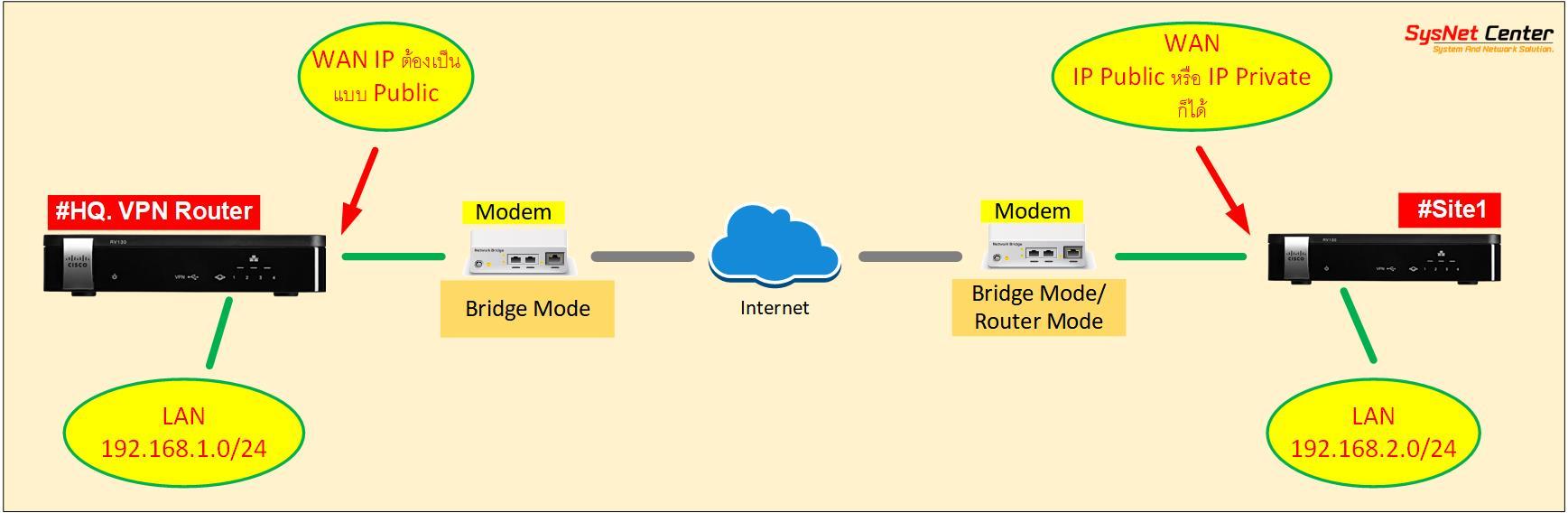 how to vpn