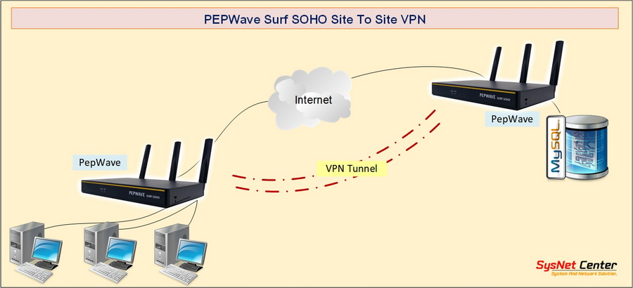 PEPWave Surf SOHO VPN Site To Site