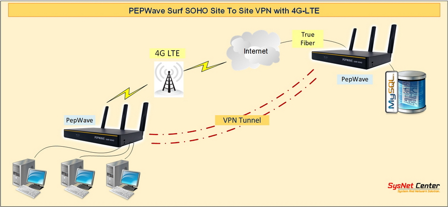 vpn site to site 4g lte