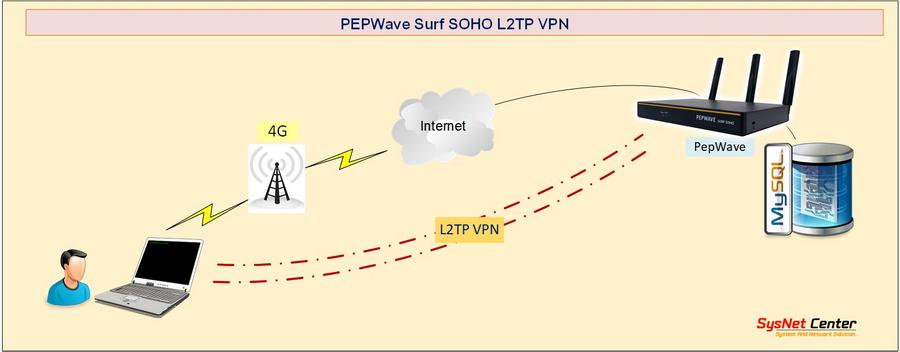 VPN L2TP IPSecs 4G