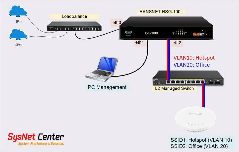 Ransnet MBOX HotSpot Gateway Authentication
