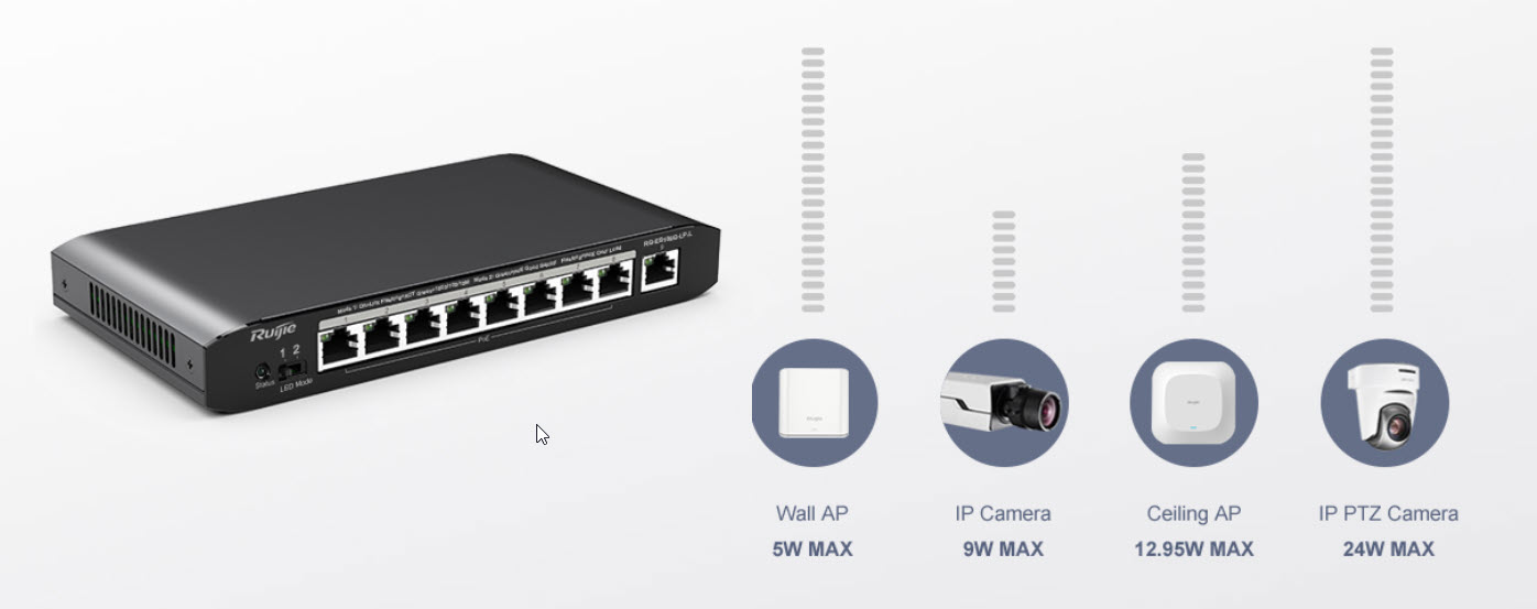 RG-ES100 Series Unmanaged PoE Switches