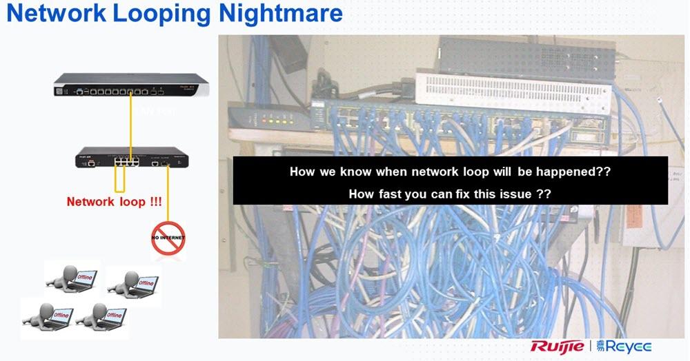 ruijie loop detect