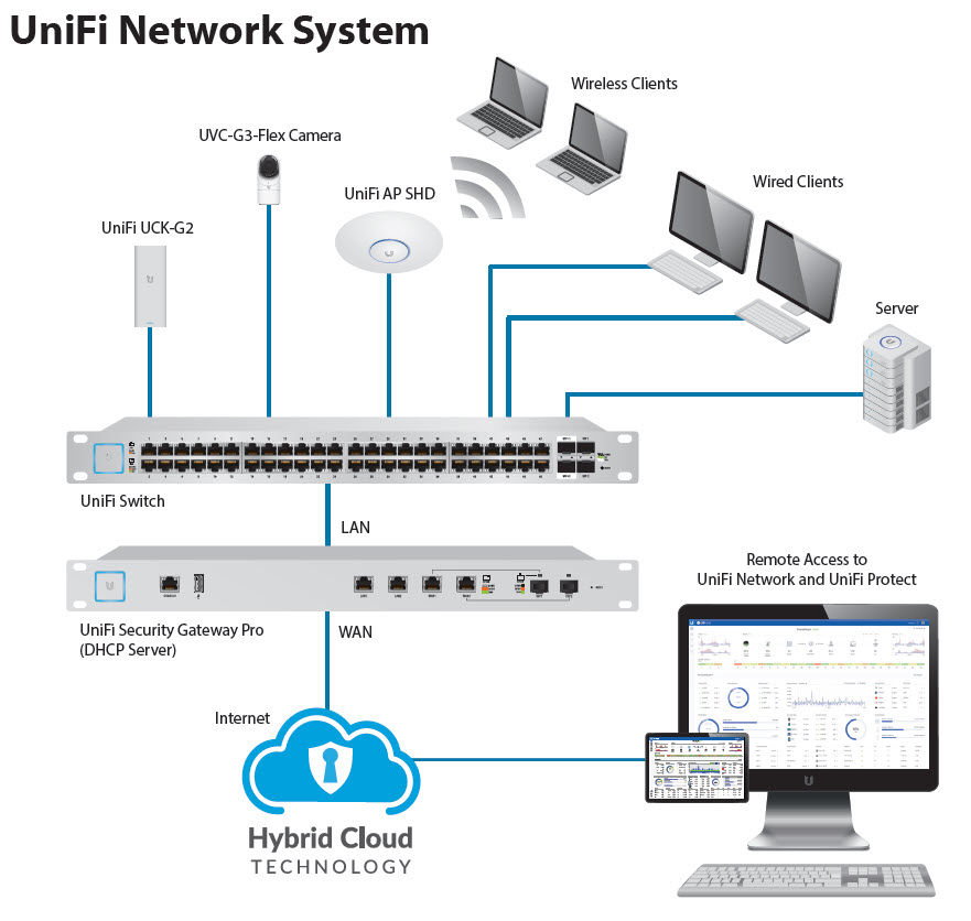 ubiquiti unifi network system