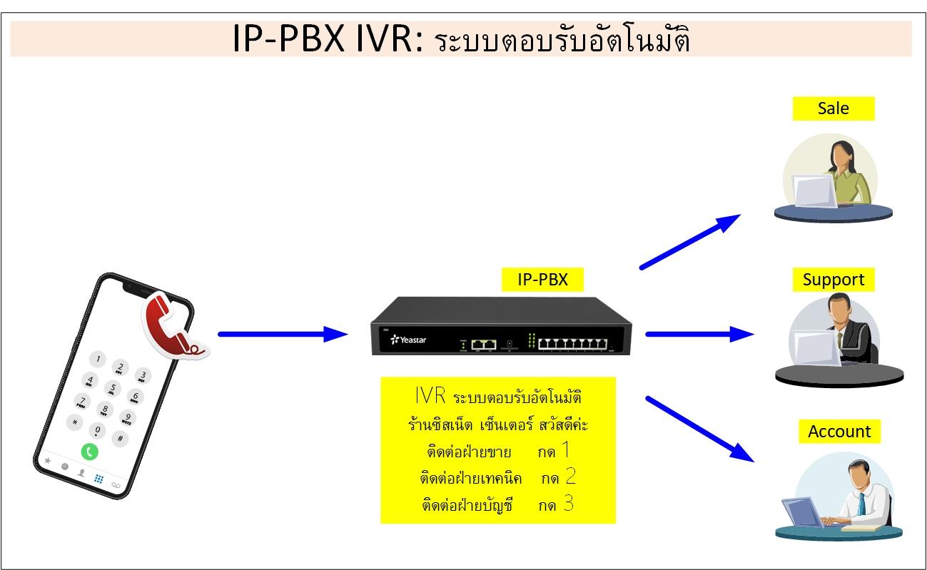VOIP IVR