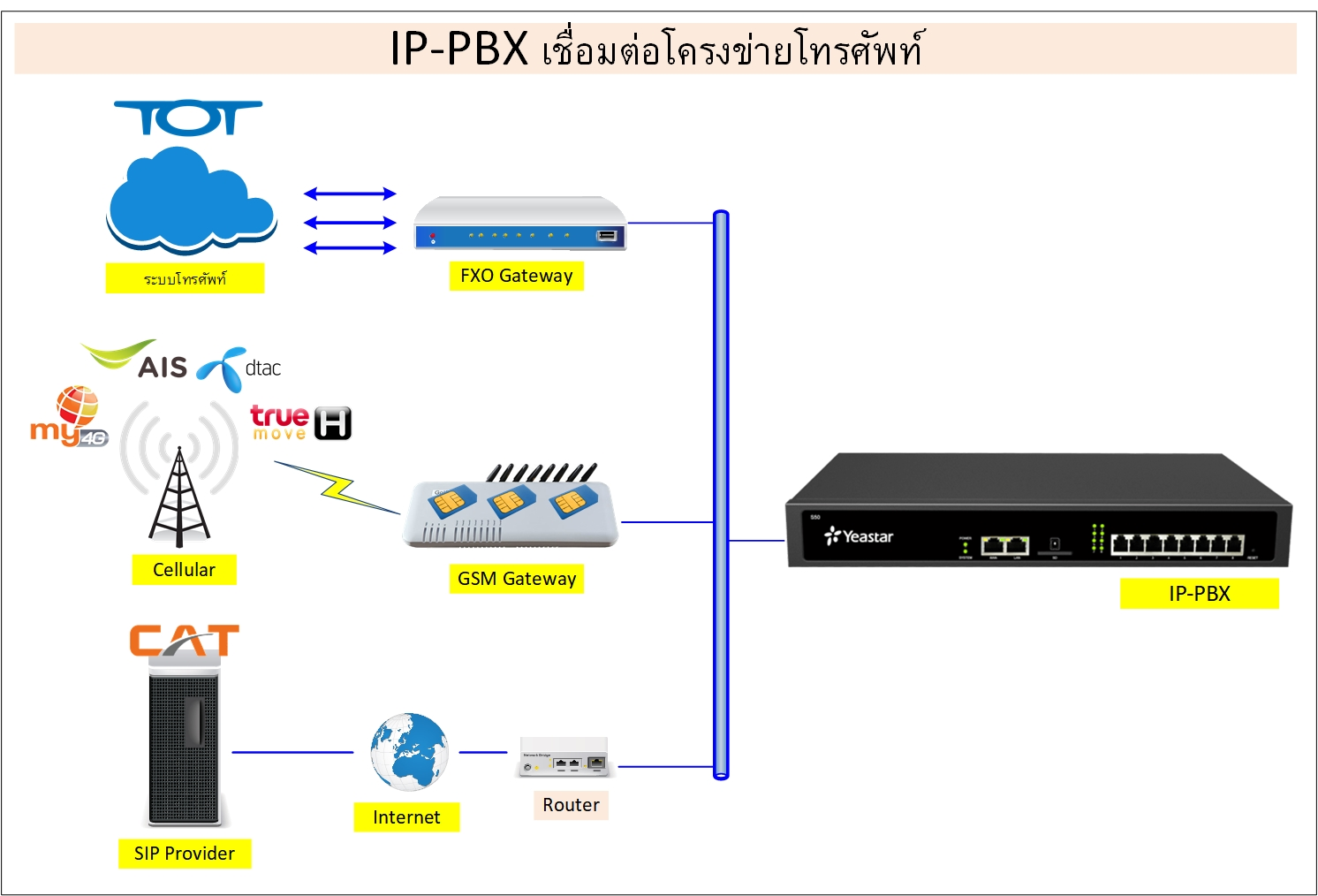 VOIP Trunk